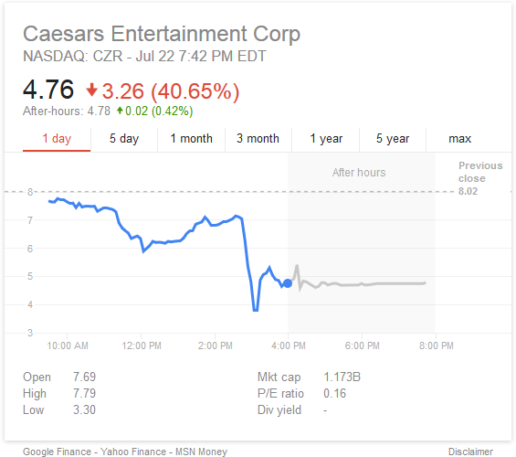 caesars entertainment stock